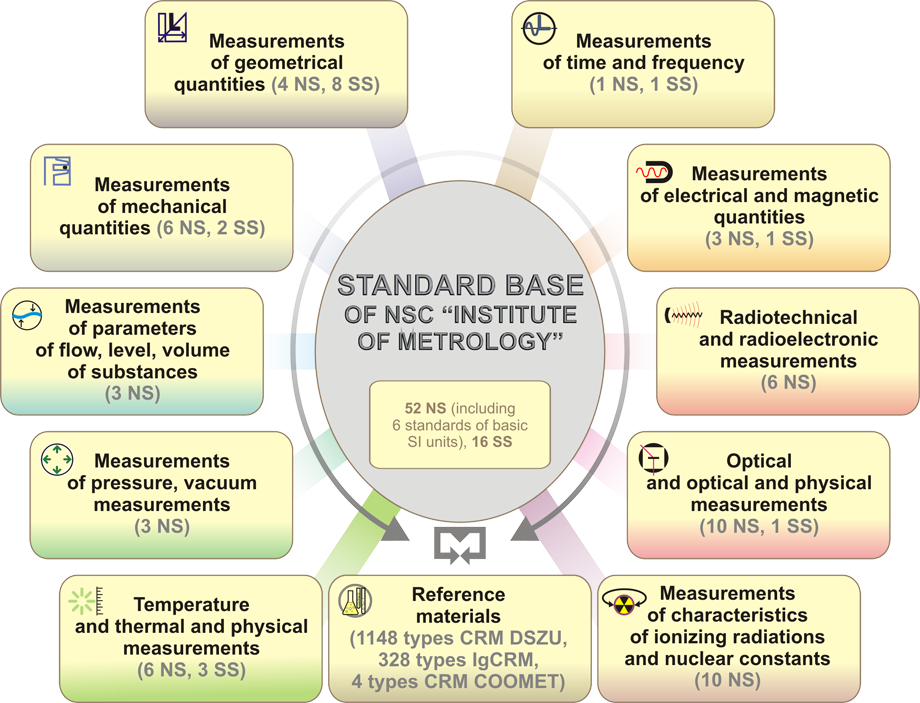 Base of Standards NSC